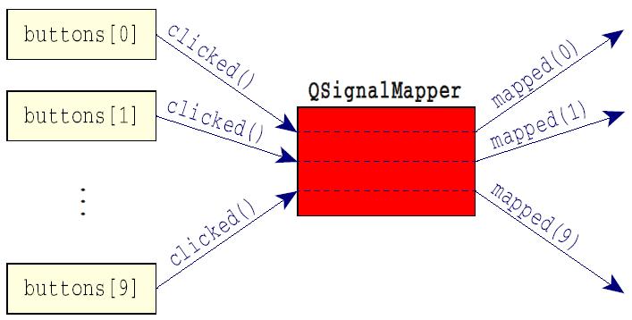 QSignalMapper